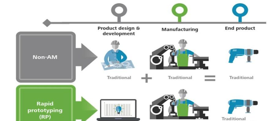 Product Design Engineering on Additive Manufacturing-Perspectives